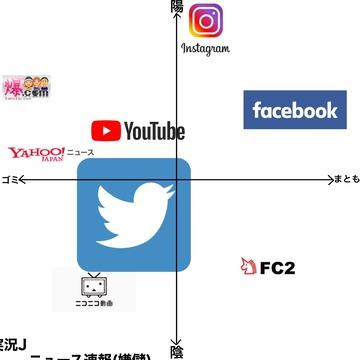ネット勢力図