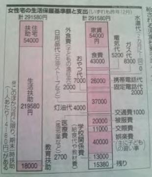シングルマザー生活保護29万円