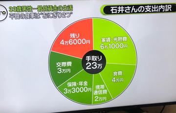 手取り23万円