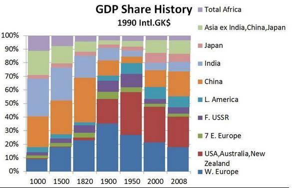 130301 歴史的な国別GDPシェアの推移