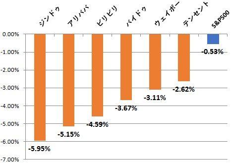 株価 テンセント