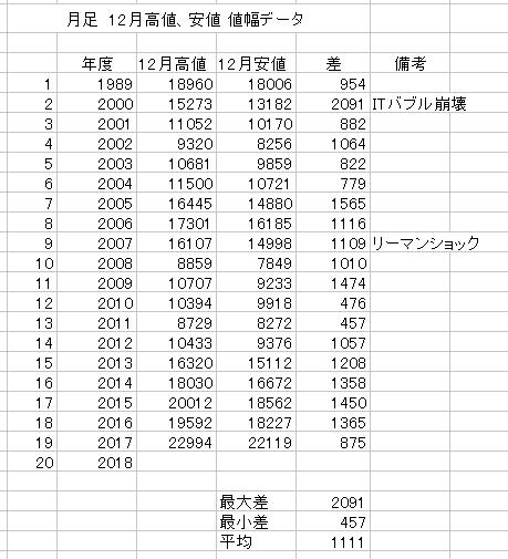 12月値幅データ