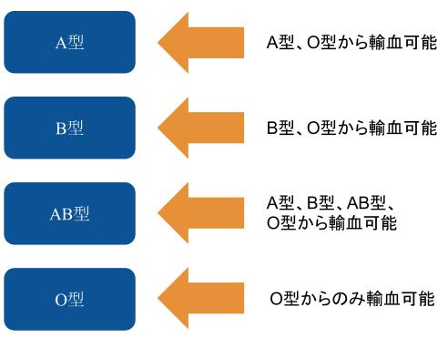 型 ab 型 と o