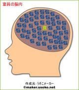 脳内メーカー室員