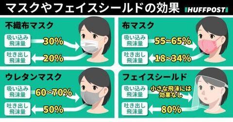【コロナ】尾身茂会長「ウレタンマスクではなく不織布マスクをして」