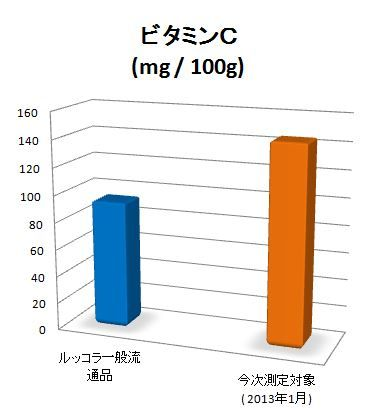 fig2  ビタミン