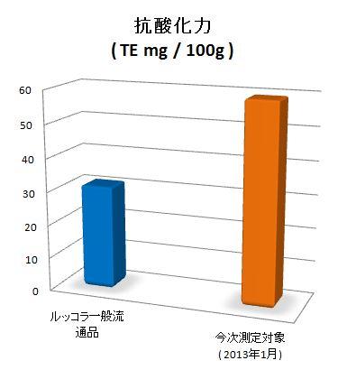 fig3 抗酸化力