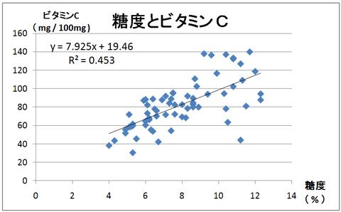 Ⅰ-1糖度とビタミンC
