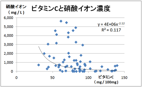 Ⅰ-4ビタミンCと硝酸イオン濃度