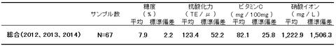 表Ⅰ-2総合データ