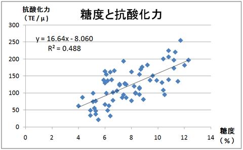 Ⅰ-2糖度と抗酸化力