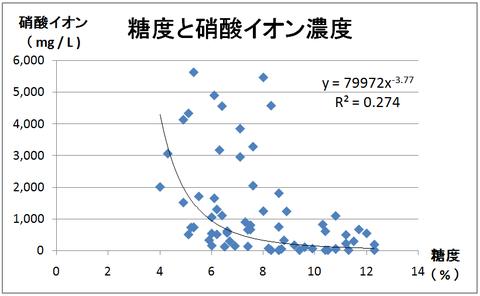 Ⅰ-3糖度と硝酸イオン濃度