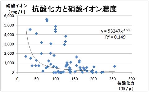 Ⅰ-5抗酸化力と硝酸イオン濃度
