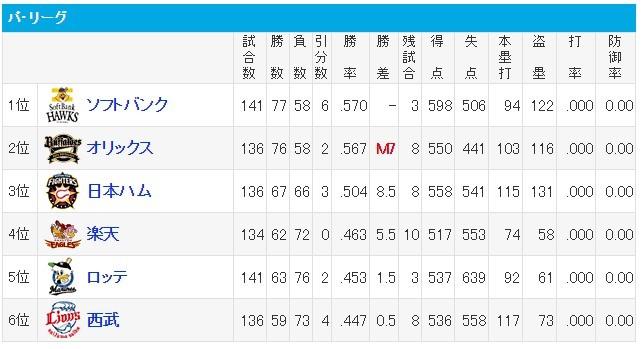 プロ野球 - パ・リーグ順位 - スポーツナビ
