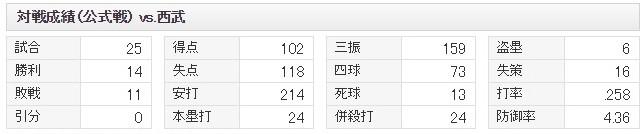 jp_npb_teams_11_stats