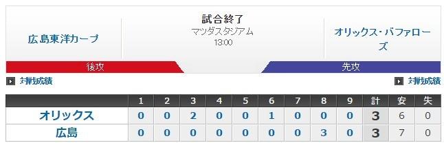 03.20 Bs3-3C 山岡!8回2失点とナイスピッチング!打線はロメロが一発を放ち援護!