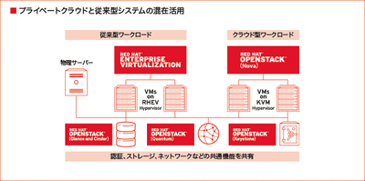 IT情報つめこみ速報|openstack_pic01