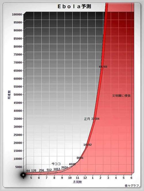 【国際】エボラ死者、3091人に ★4YouTube動画>5本 ->画像>75枚