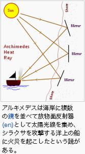 IT情報つめこみ速報|アルキメデスの熱光線