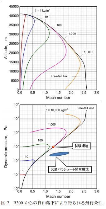 低密度超音速減速機