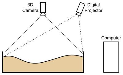 IT情報つめこみ速報|sandbox配置図