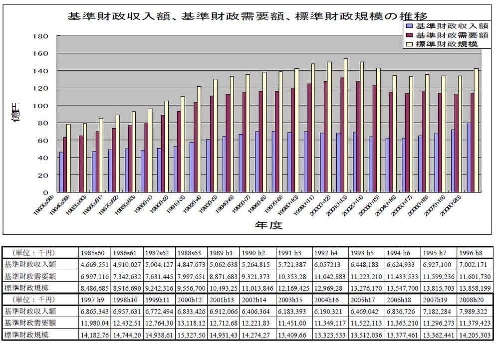 基準財政収入額