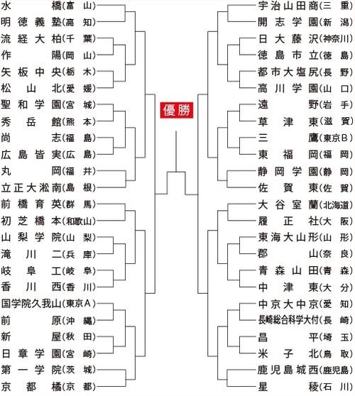 第93回全国高校サッカー選手権大会|東福岡|三鷹|開幕