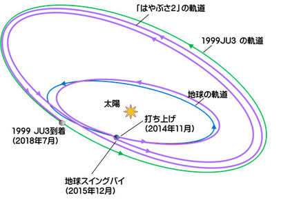 hayabusa2_mission_orbit