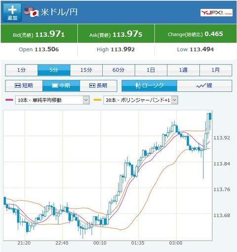 FOMC、特にサプライズなく市場の予想通りに ドル円は円安方向へ