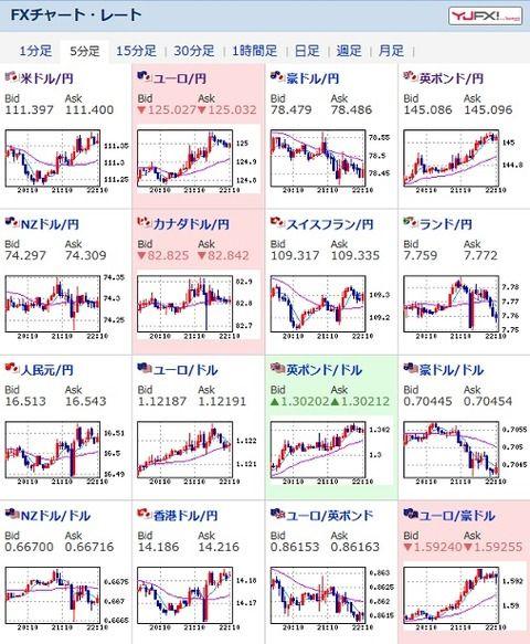 平成最後の日、ドル円相場は円高気味 一時1ドル111.2円台