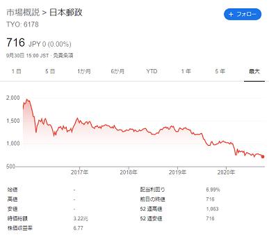 【悲報】日本郵政、ゆうちょ銀行株の大幅下落で3兆404億円の特別損失