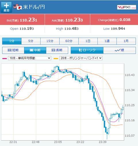 【相場】ドル円110円台半ばから突然110.1円台まで下落 現在は落ち着いたか