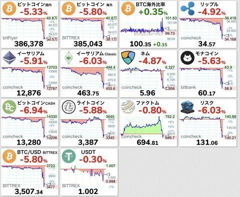 【悲報】仮想通貨、また暴落