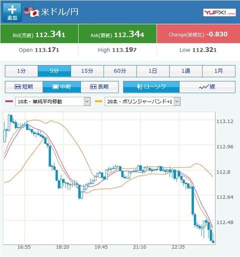 ドル円、大幅に円高に!1ドル112円台前半へ