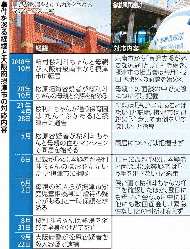 """【大阪】「熱湯を浴びた後に『ぎゃあーっ』と2度の悲鳴が…」3歳児殺害""""届かなかったSOS""""と3カ月前にあった""""事件の前兆"""""""