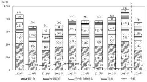 日銀「個人の金融資産が去年から540万円も激減している。」