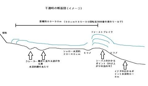 干潮時の断面図
