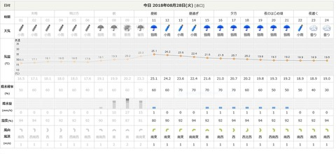 8月28日桧枝岐天気予報