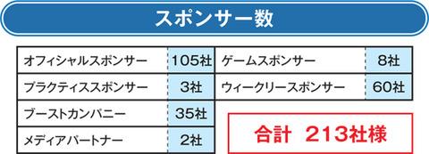 2014-2015スポンサー数