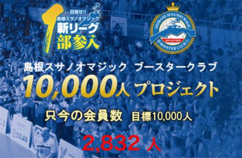 1万人プロジェクト現在会員数