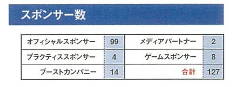 2013-2014スポンサー数