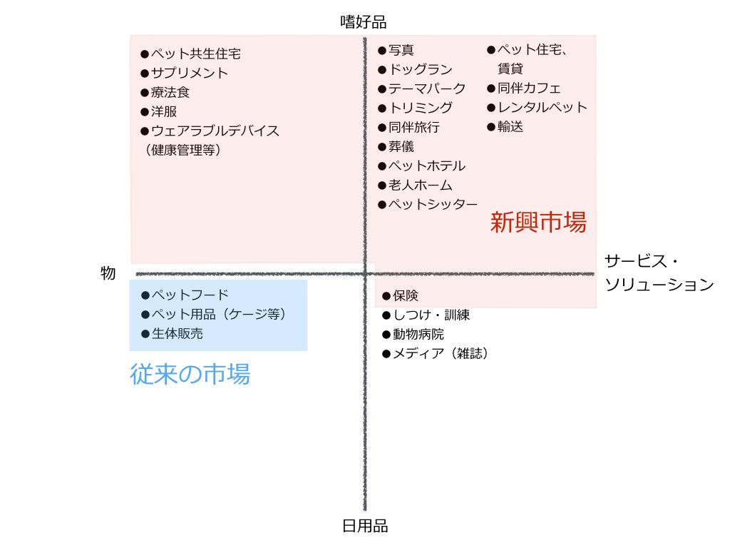 ぺットビジネスマップ 001