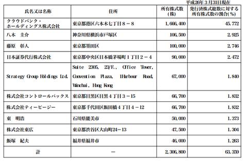 日本クラウド証券株主