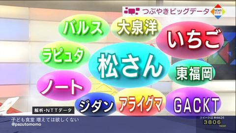 NHKのつぶやきビックデータに「松さん」がランクイン
