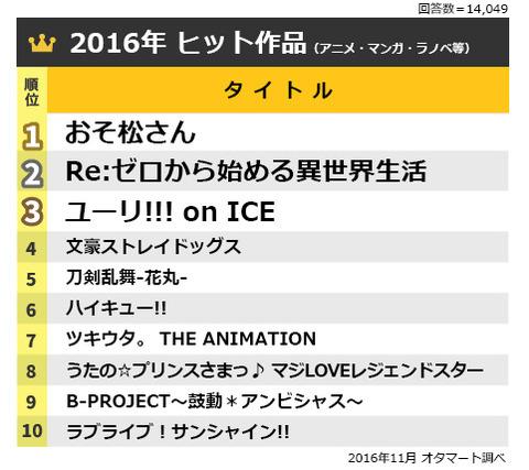 「おそ松さん」が2016年ヒット作品!オタマートのユーザーアンケートでおそ松さん関連が多数ランクイン