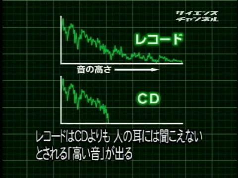 レコードができるまでグラフ