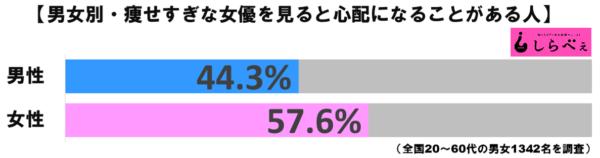 痩せすぎ女優グラフ1