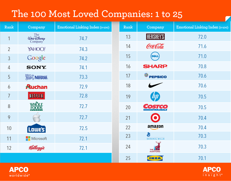 most-loved-companies-1-25