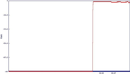 Graph20110731185042am5LWRH1leq3o
