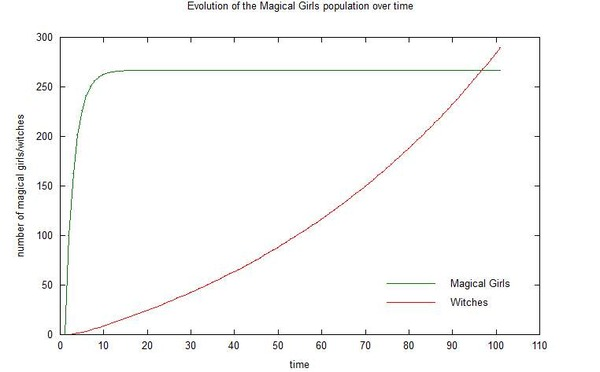 Matlab_witches-MG_population_2[1]